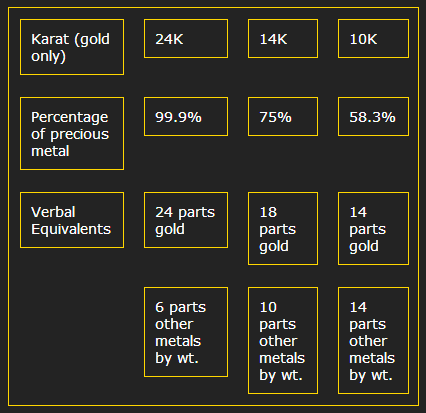 Karat and their Equivalents